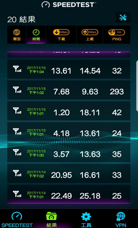 原PO公布14至15日的測速圖,指出網速從20Mbps狂跌至5Mbps以下,然而...