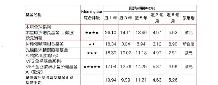 資料來源:Morningstar(晨星),報酬率以原幣計,數據截至2017/10...