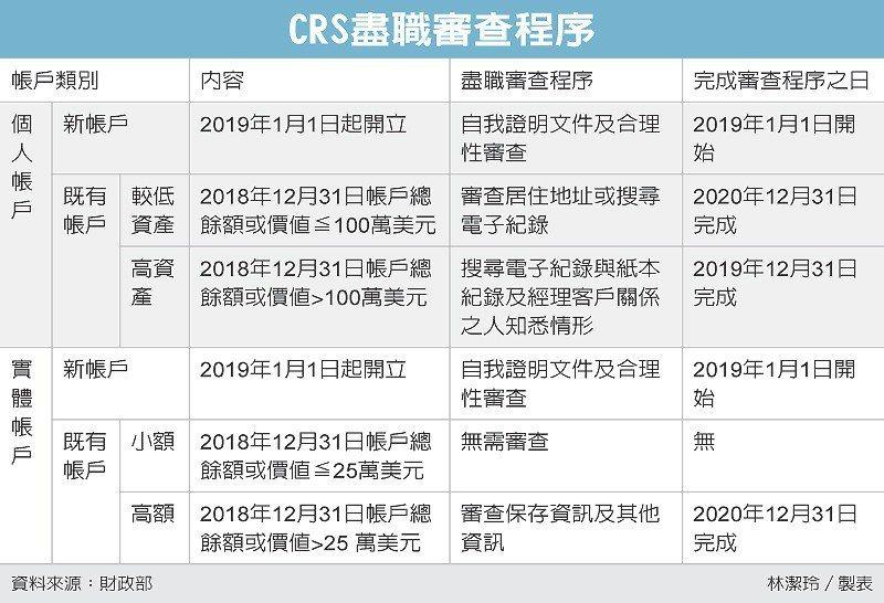 CRS盡職審查程序 圖/經濟日報提供