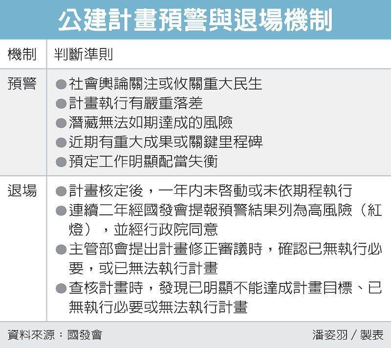 公建計畫預警與退場機制 圖/經濟日報提供