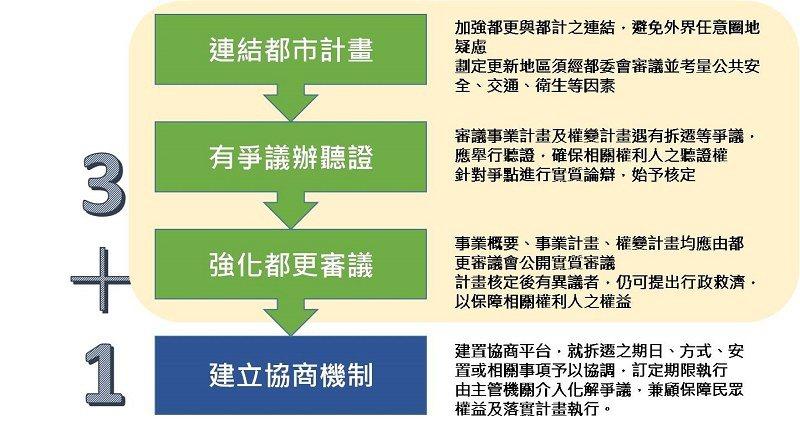 營建署指出,都市更新條例修正草案,透過三加一道防線幫民眾把關。都更組/提供