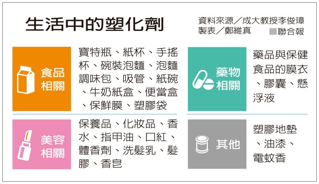 生活中的塑化劑 資料來源/成大教授李俊璋 製表/劉維真
