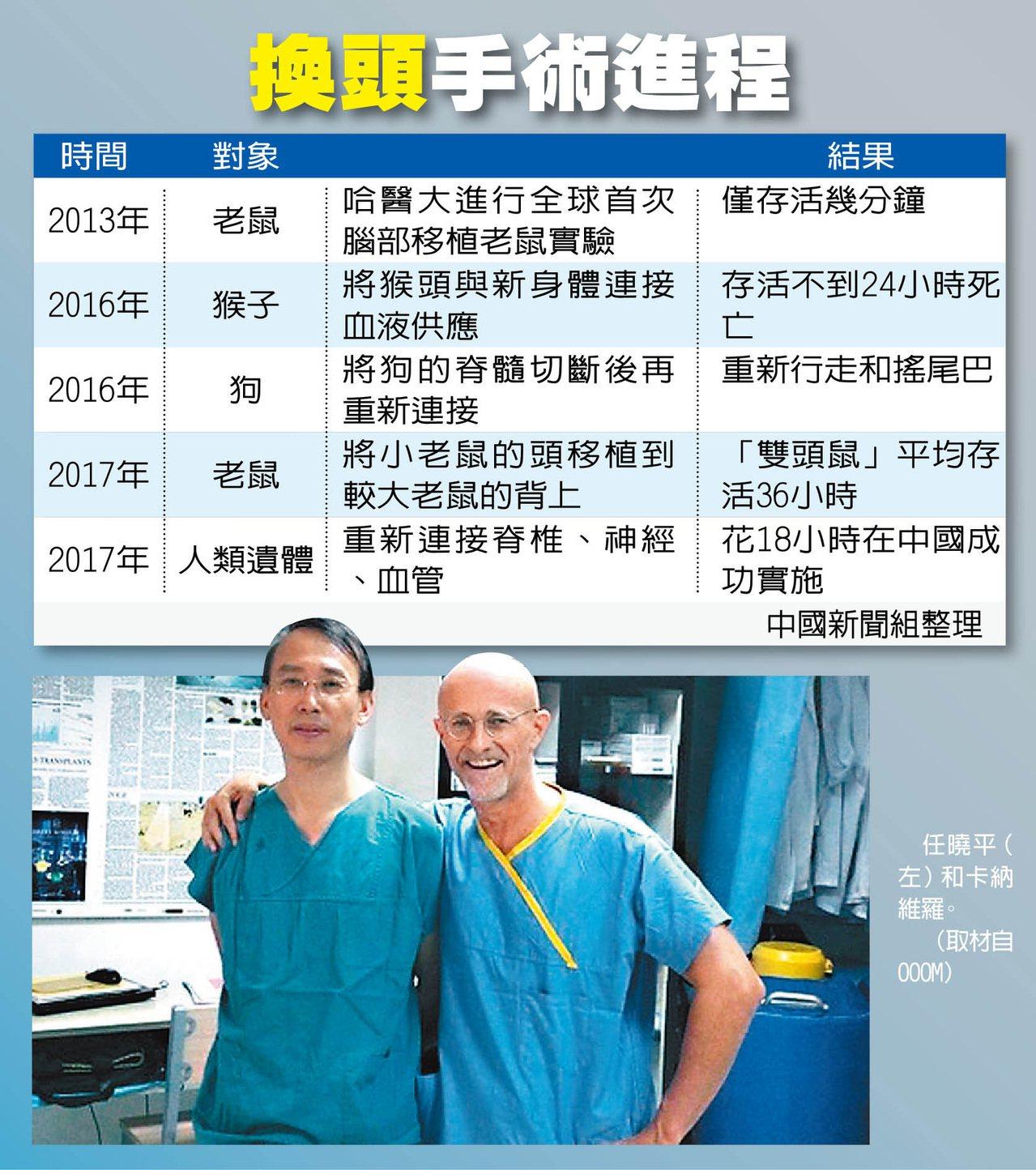 世界首例遺體頭顱移植手術在中國成功實施。