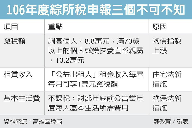106年度綜所稅申報三個不可不知 圖/經濟日報提供