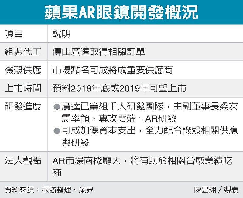 蘋果AR眼鏡開發概況 圖/經濟日報提供
