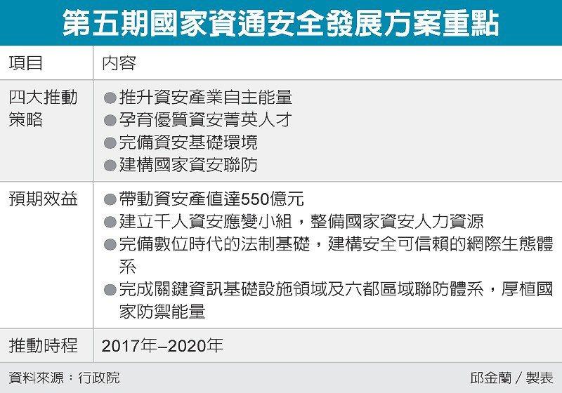 第五期國家資通安全發展方案重點 圖/經濟日報提供