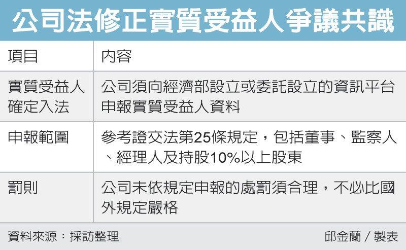 公司法修正實質受益人爭議共識 圖/經濟日報提供