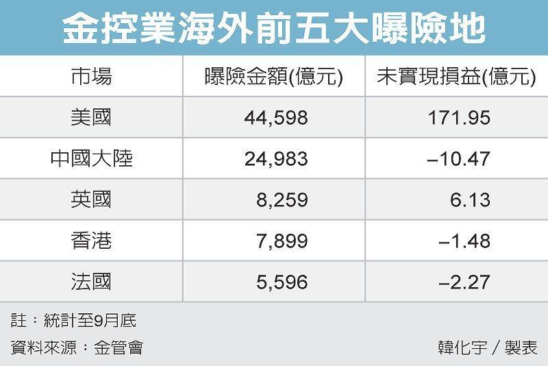 金控業海外前五大曝險地 圖/經濟日報提供