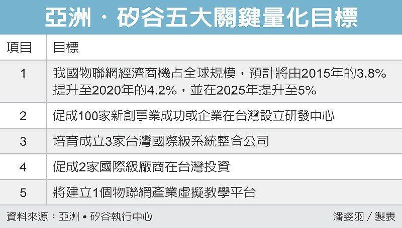亞洲˙矽谷五大關鍵量化目標 圖/經濟日報提供