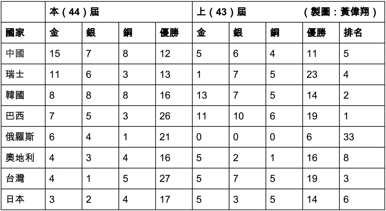 第44屆國際技能競賽成績。圖/技職3.0提供(黃偉翔製表)