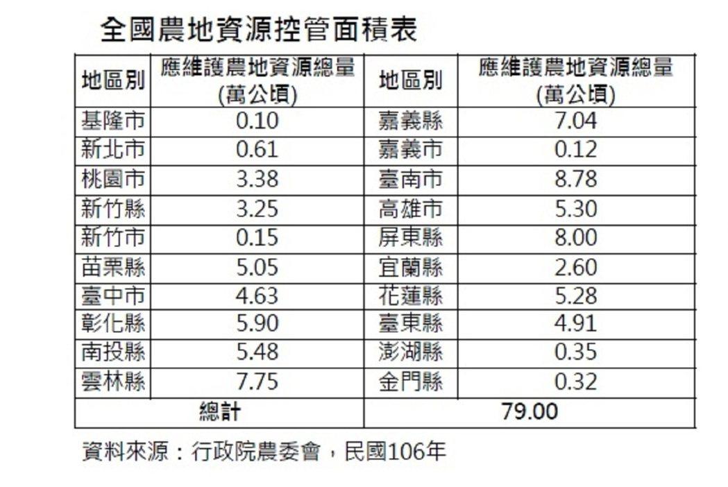 依據內政部國土計畫法草案,此為全國農地資源控管面積表。記者翁禎霞/翻攝