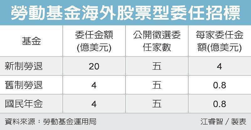 勞動基金海外股票型委任招標 圖/經濟日報提供