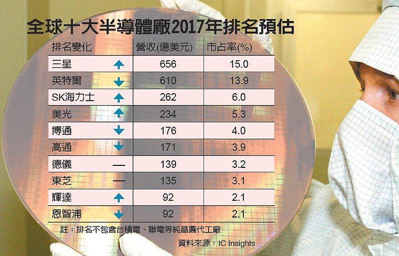 全球十大半導體廠2017年排名預估 圖/經濟日報提供
