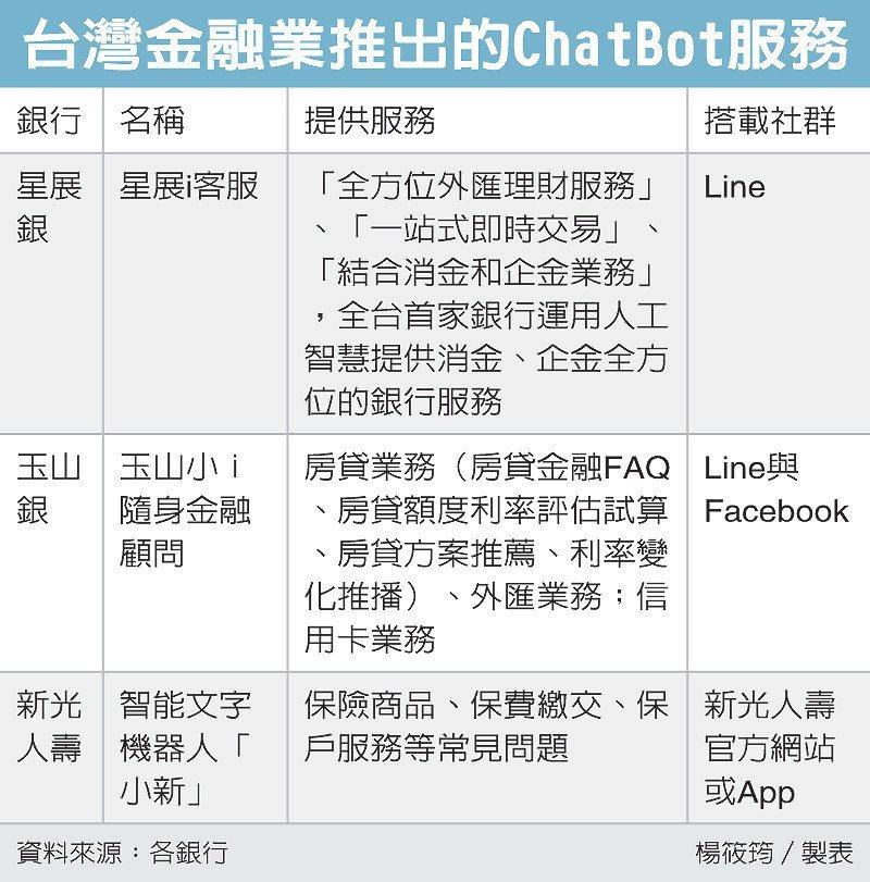 台灣金融業推出的ChatBot服務 圖/經濟日報提供