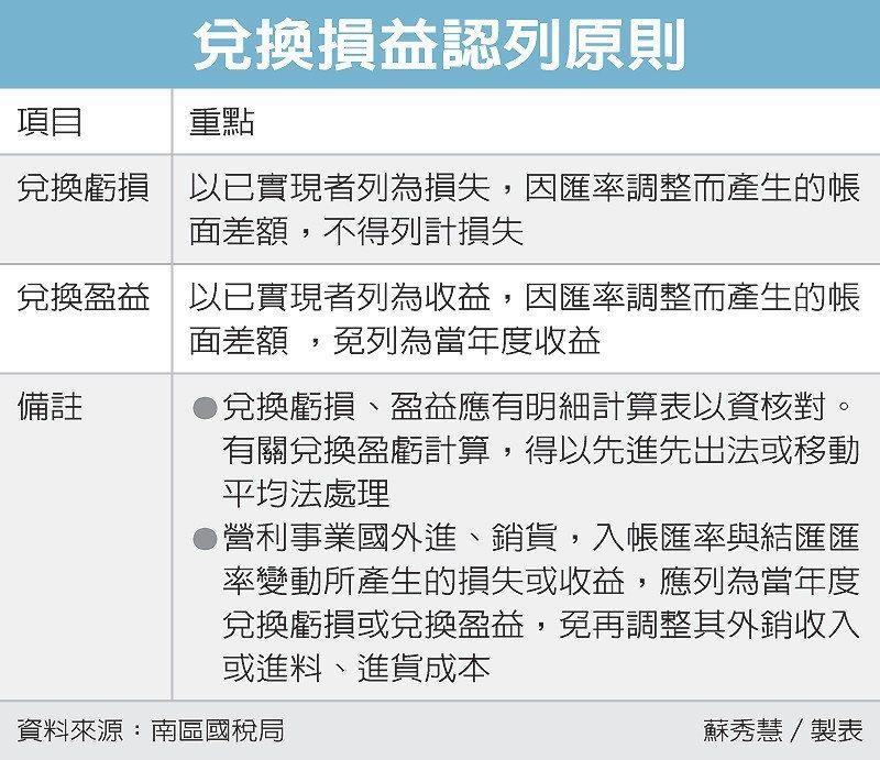 兌換損益認列原則 圖/經濟日報提供