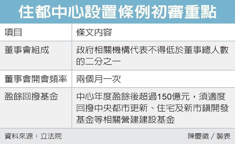 住都中心設置條例初審重點 圖/經濟日報提供