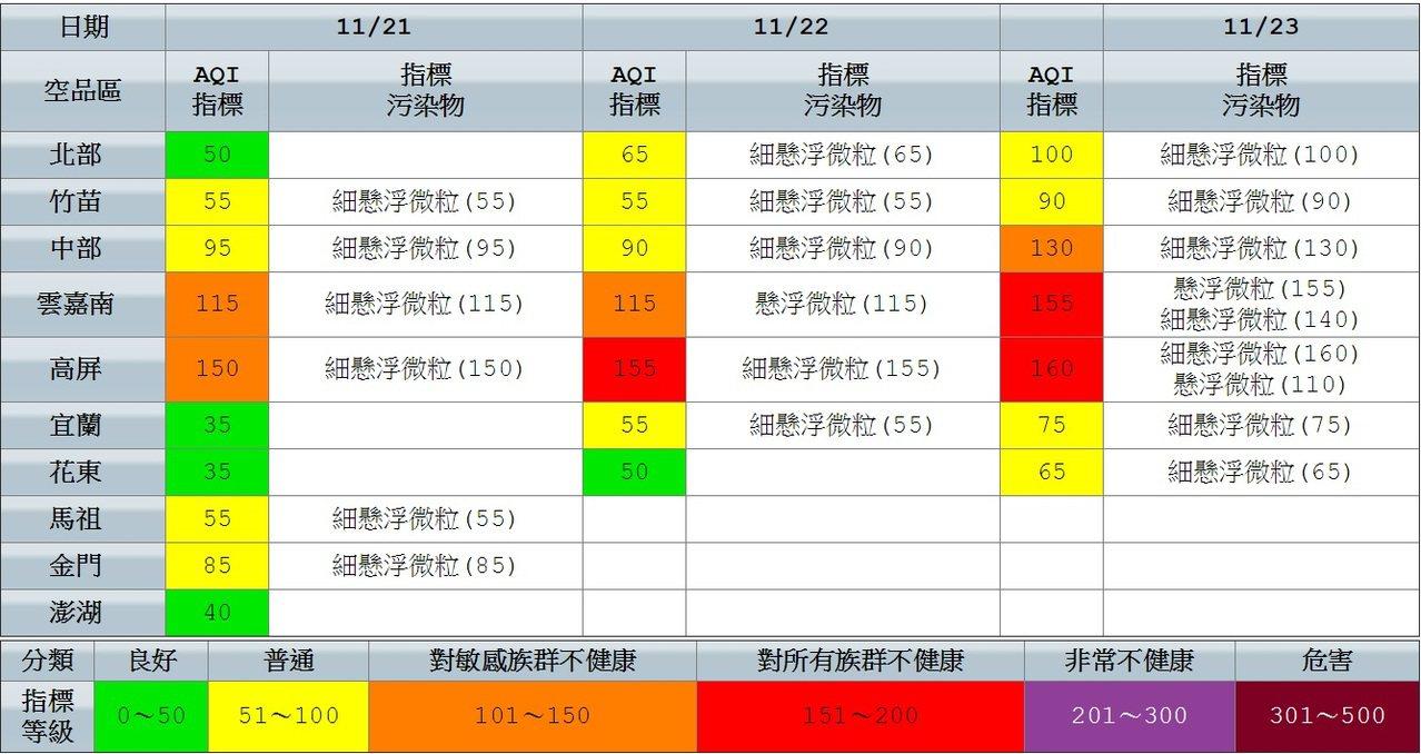 中南部明後兩天 注意紅害。圖/環保署提供