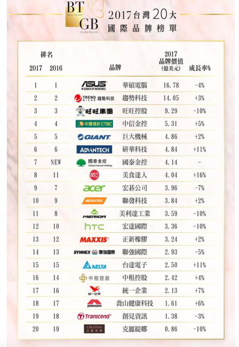 2017台灣20大品牌 圖片來源:工業局