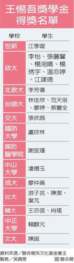 王惕吾獎學金得獎名單。