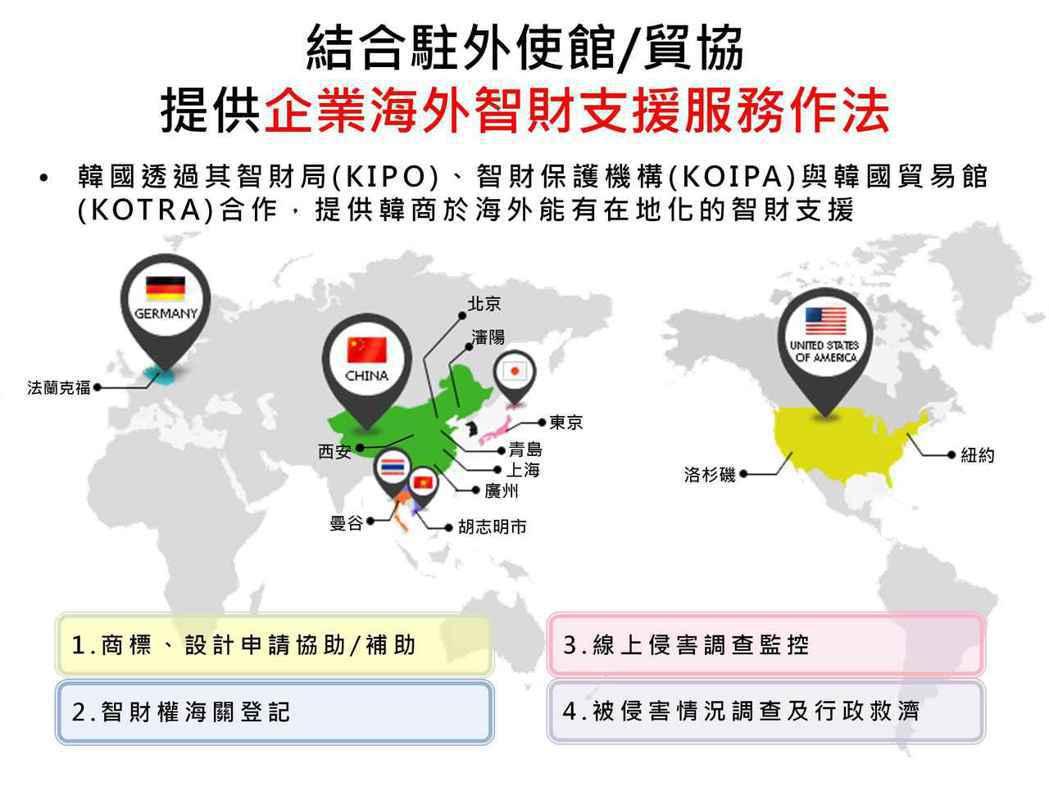 國際間因應智財挑戰的做法。 資策會科法所/提供
