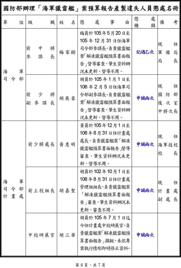 懲處名單3。 圖/翻攝自國防部懲處名單