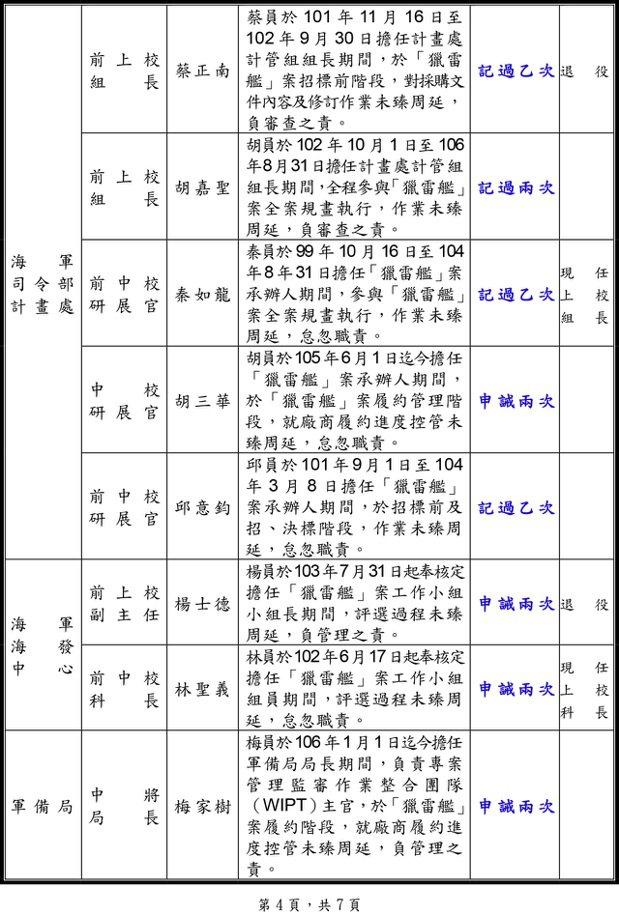 懲處名單2。 圖/翻攝自國防部懲處名單