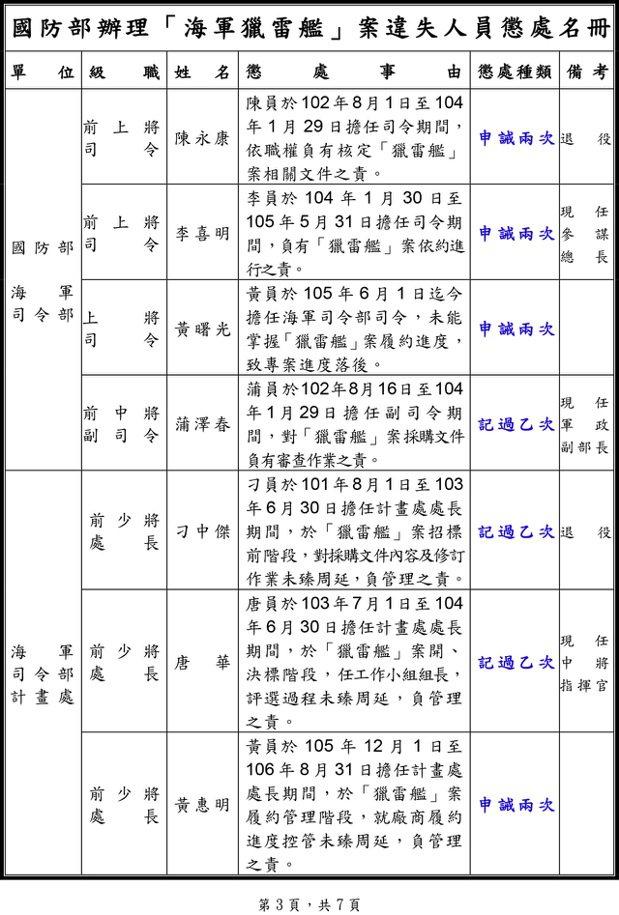 懲處名單1。 圖/翻攝自國防部懲處名單