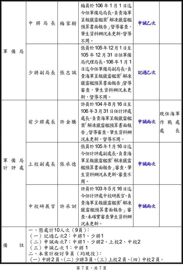 懲處名單4。 圖/翻攝自國防部懲處名單