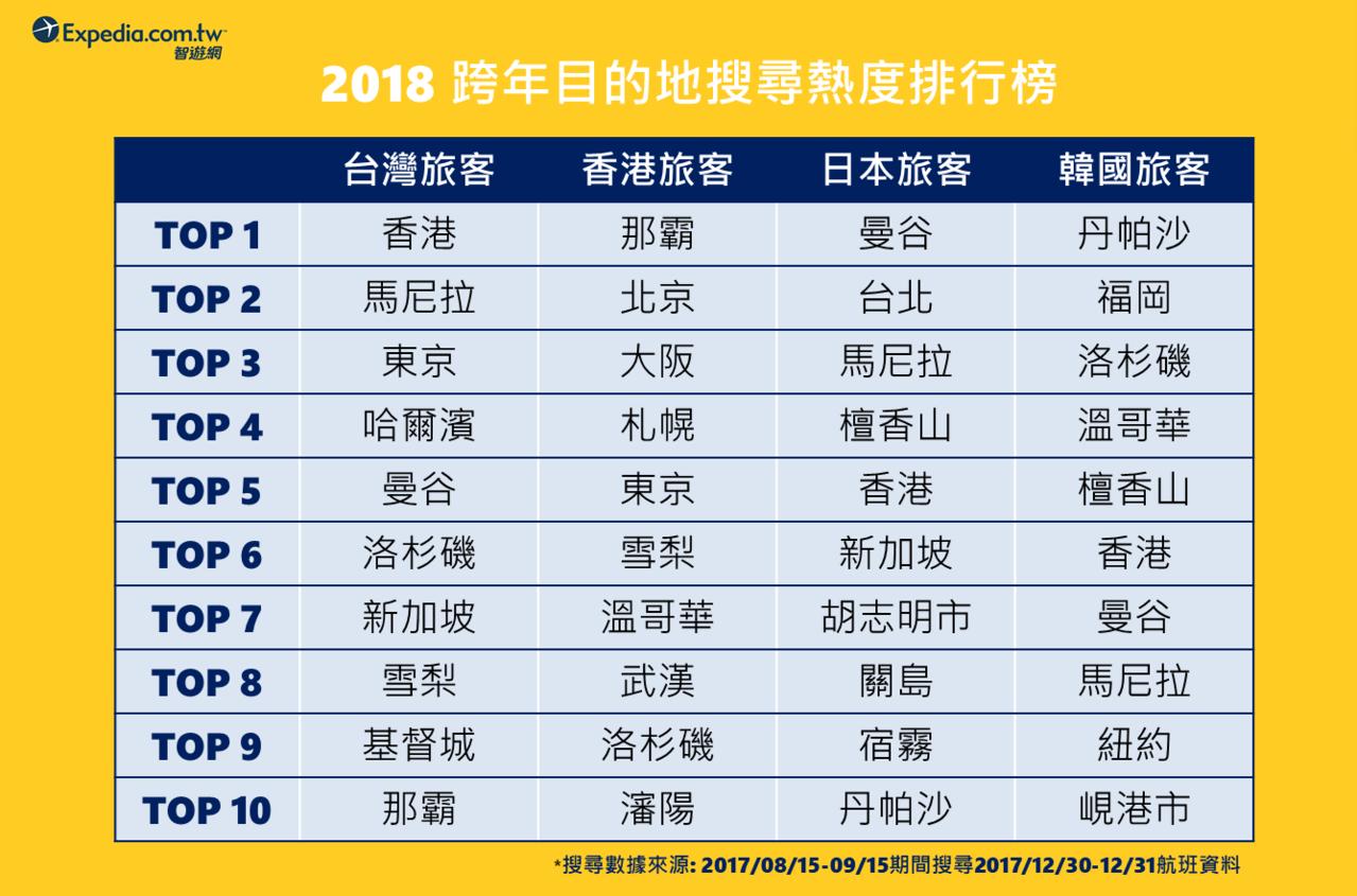 Expedia.com.tw調查,跨年旅遊地點台灣旅客依舊是香港搜尋度列居第一名...