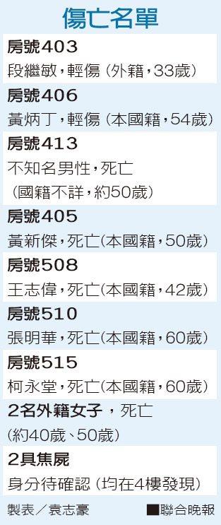 傷亡名單 製表/袁志豪