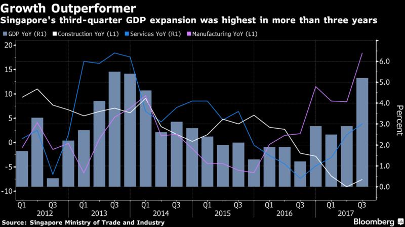 新加坡GDP變化。(彭博資訊)