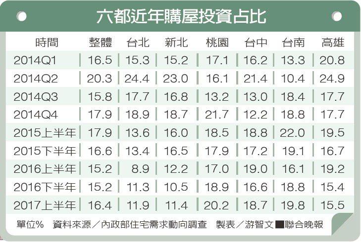 六都近年購屋投資占比資料來源/內政部住宅需求動向調查 製表/游智文
