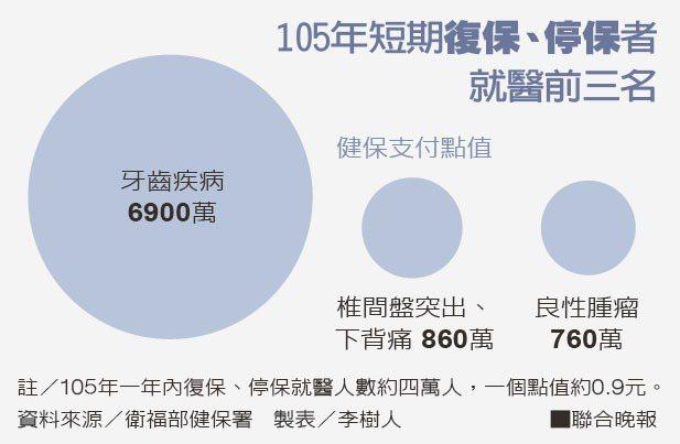 105年短期復保、停保者就醫前三名資料來源/衛福部健保署 製表/李樹人