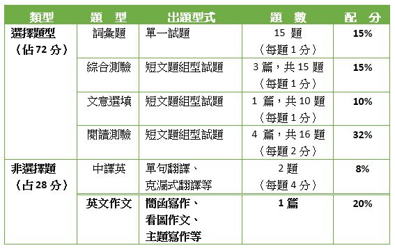 自107學年度起,學測英文增添考試範圍至第五學期。 圖/齊 斌教員供應