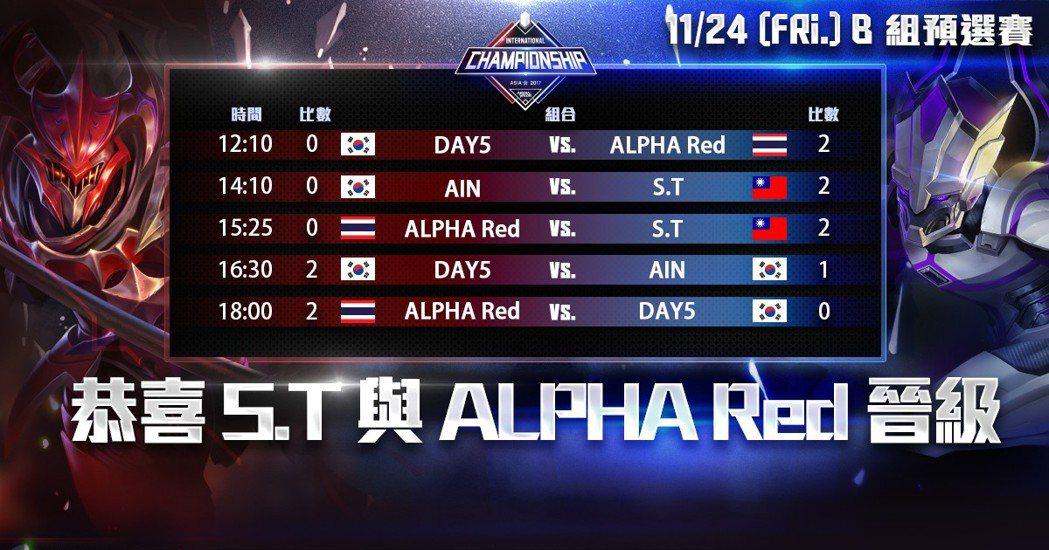 24 日 B 組預賽賽果。