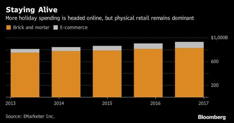 購物旺季仍是實體零售業當道(橘色所示),網路仍只占較小部分。(彭博資訊)