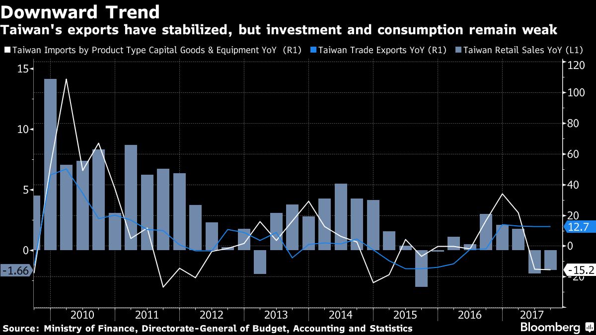 台灣出口、投資和消費(表一)資料來源:彭博資訊