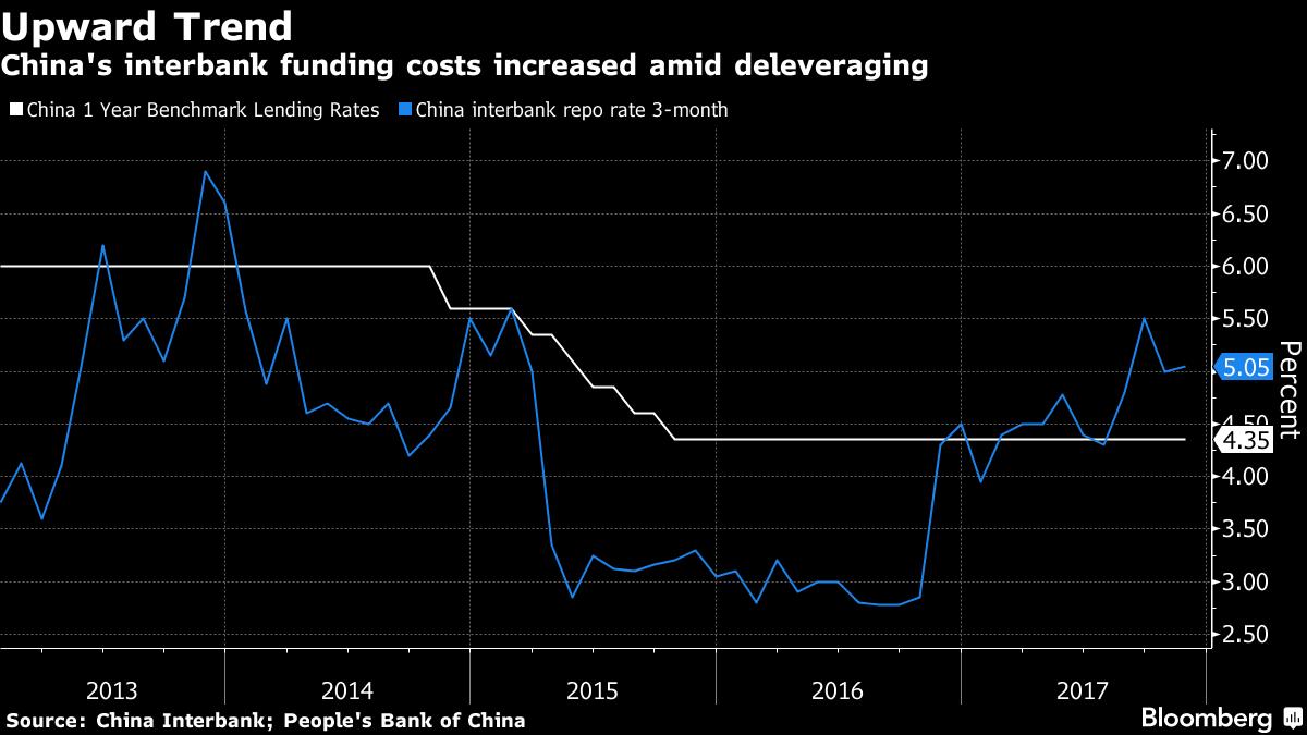 中國去槓桿 銀行同業融資成本提高(表三)資料來源:彭博資訊