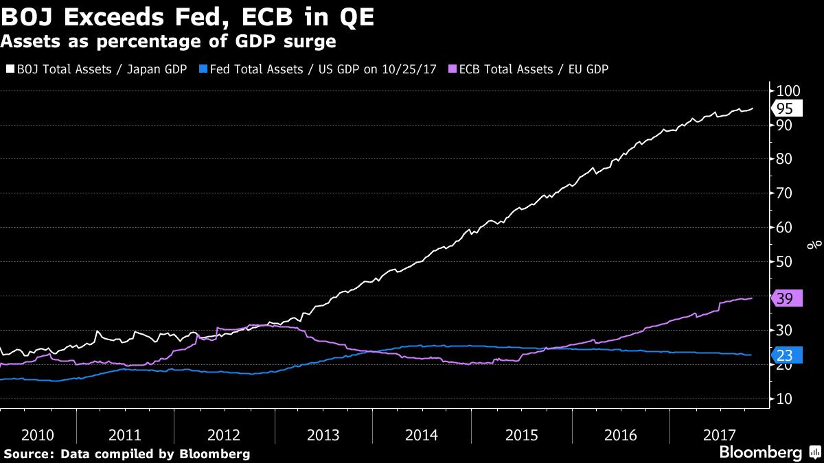 日銀QE規模超過聯準會和歐洲央行(表四)資料來源:彭博資訊