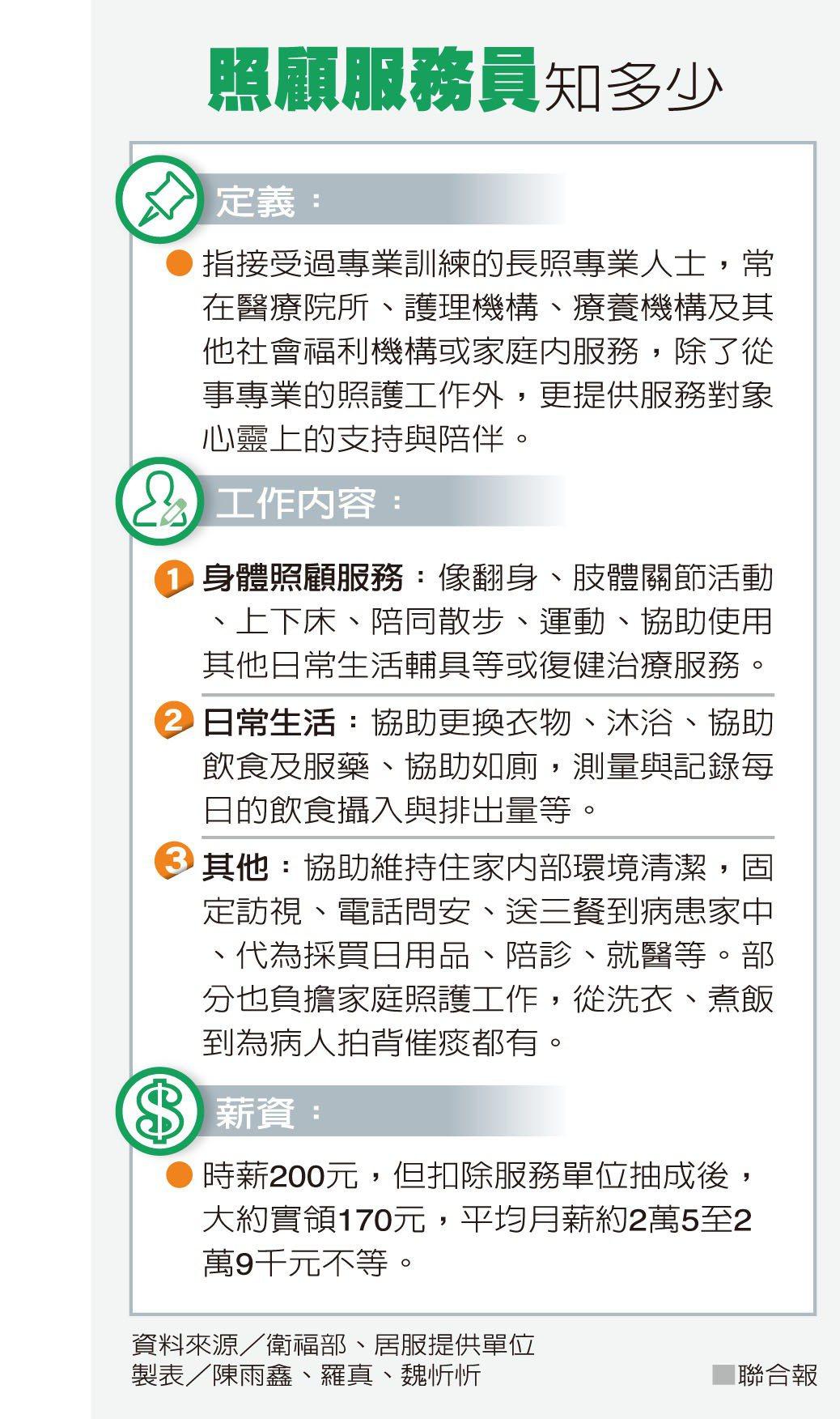 照顧服務員知多少資料來源/衛福部、居服提供單位 製表/陳雨鑫、羅真、魏忻忻