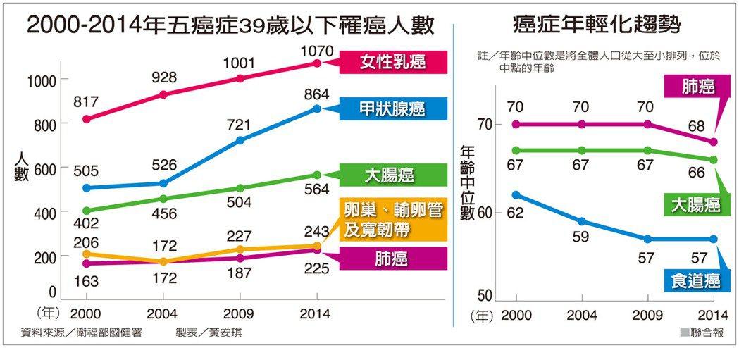200-2014年五癌症39歲以下罹患人數資料來源/衛福部國健署 製表/黃安...