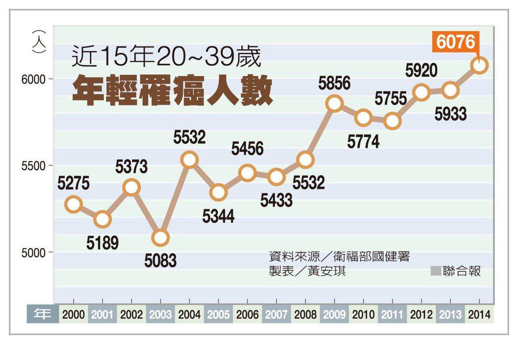 近15年20~39歲年輕罹癌人數 資料來源/衛福部國健署 製表/黃安琪