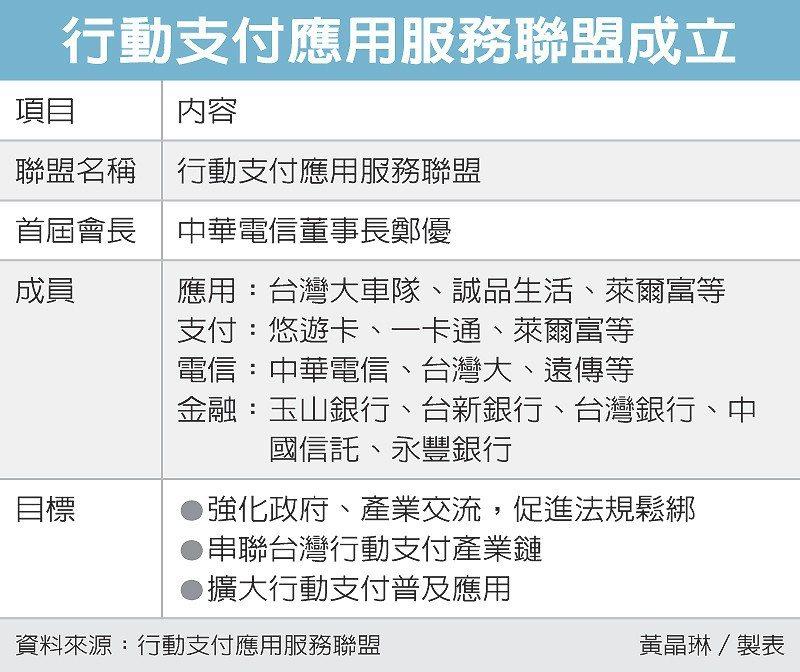 行動支付應用服務聯盟成立 圖/經濟日報提供