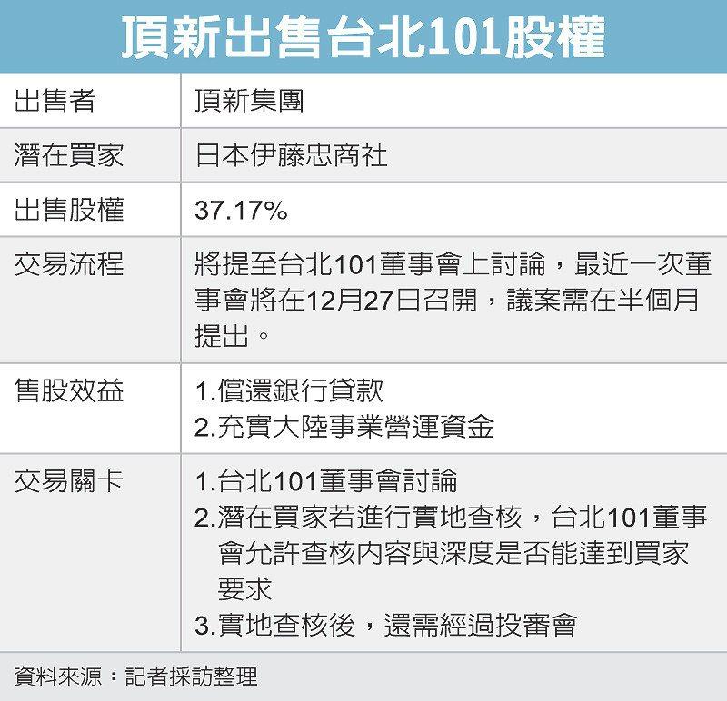 頂新出售台北101股權 圖/經濟日報提供