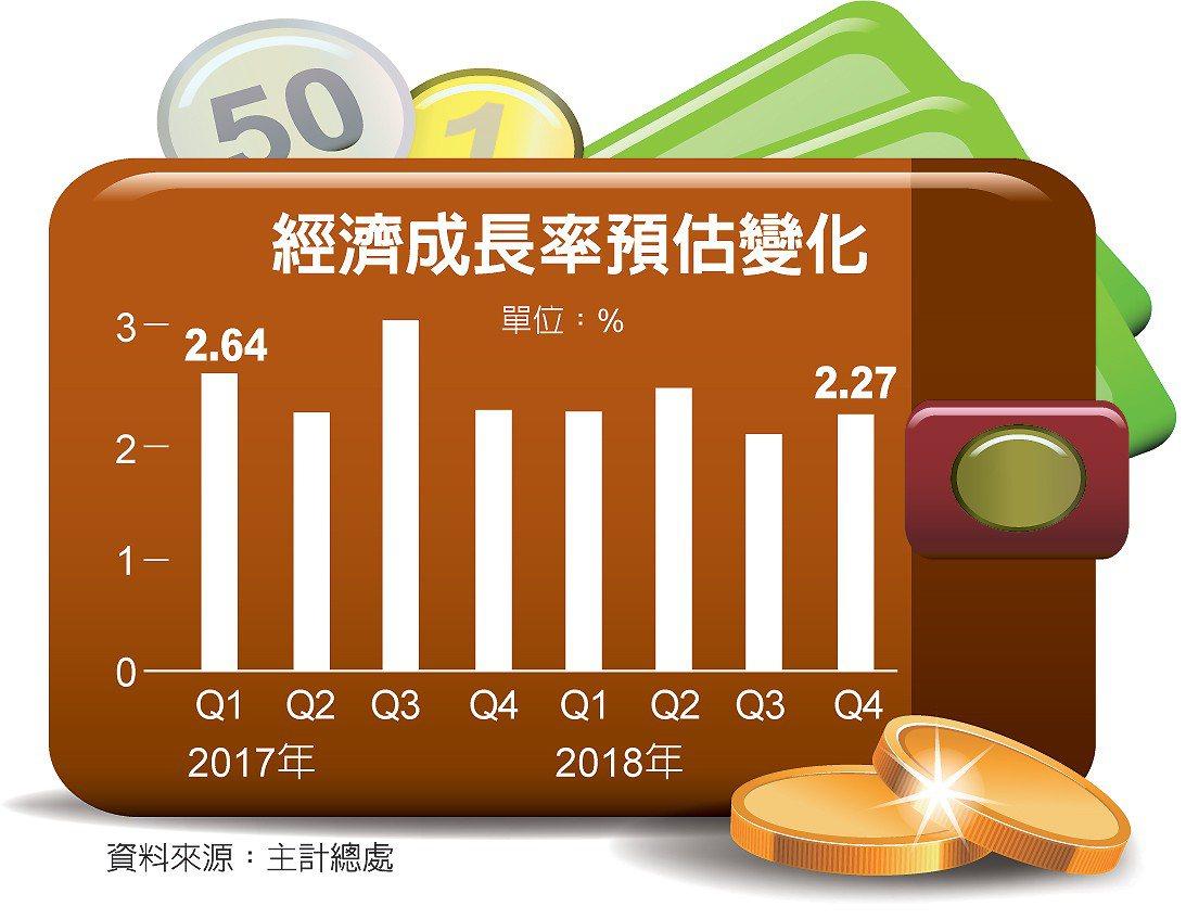 經濟成長率預估變化 圖/經濟日報提供