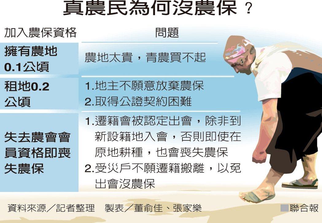 真農民為何沒農保? 製表/董俞佳、張家樂