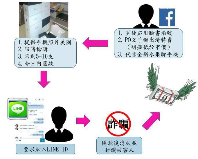 盜用臉書帳號、騙被害人加入LINE、收到匯款封鎖被害人,是詐騙集團透過臉書詐騙慣...