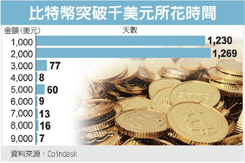比特幣突破千美元所花時間 圖/經濟日報提供