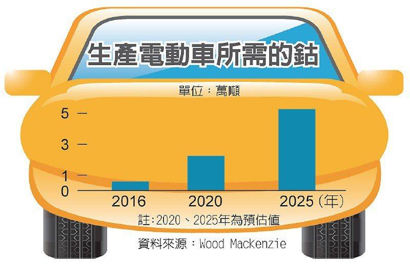 生產電動車所需的鈷 圖/經濟日報提供