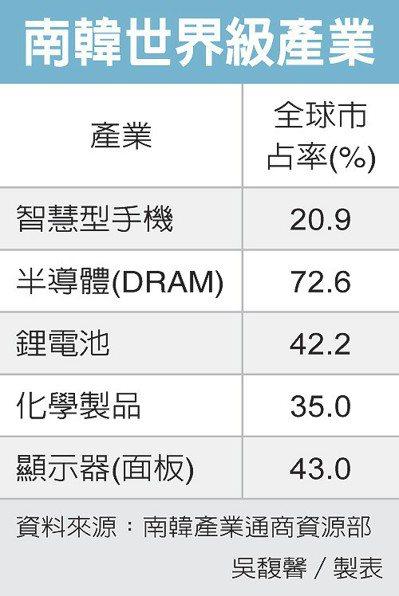南韓世界級產業 圖/經濟日報提供